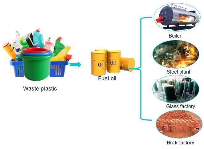 plastic into machine for sale