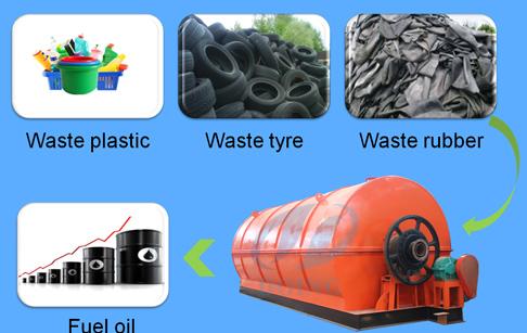 plastic 2 oil,plastic to oil machine,converting plastic into fuel