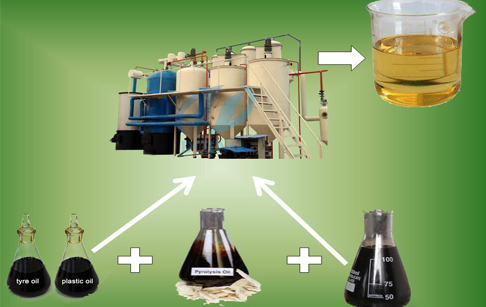 Waste engine oil refining to diesel equipment