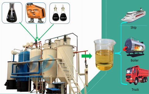 Plastic pyrolysis oil distillation machine for sale