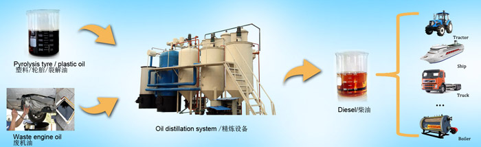 Crude oil refining process plant