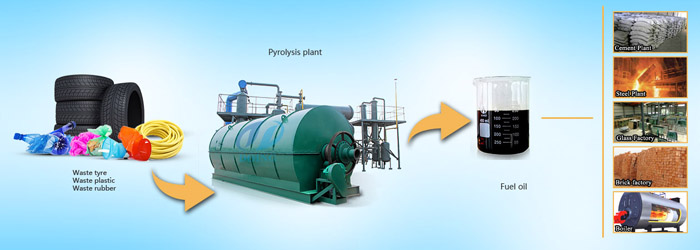 waste tyre pyrolysis plant with new technology manufacturer / for